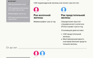 Когда необходимо пройти тест на рак, и как выбрать клинику — программы онкоскрининга для женщин в клиниках россии