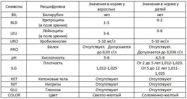 Общий анализ мочи – расшифровка показателей общего анализа мочи, все нормы в таблице