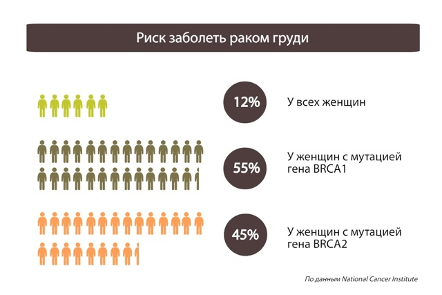 Когда необходимо пройти тест на рак, и как выбрать клинику - программы онкоскрининга для женщин в клиниках России