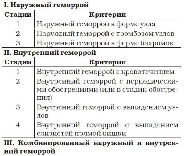 Симптомы геморроя – виды и степени геморроя в классификации