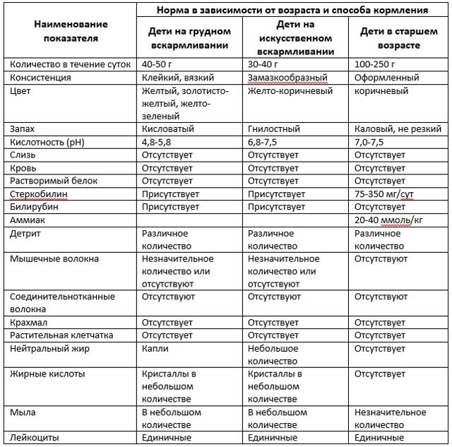 Общий анализ кала (копрограмма)- расшифровка показателей, норма, отклонения от нормы у взрослых и детей