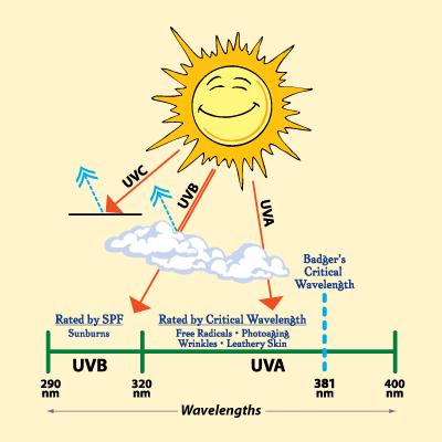 spf солнцезащитного крема – вреден или полезен, и какой выбирать