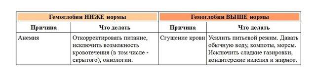 Общий (клинический) анализ крови – расшифровка показателей общего анализа крови, нормы в таблицах, сравнение с результатом общего анализа крови у ребенка и у взрослого