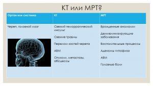 МРТ или КТ - что лучше и информативнее при том или ином заболевании?