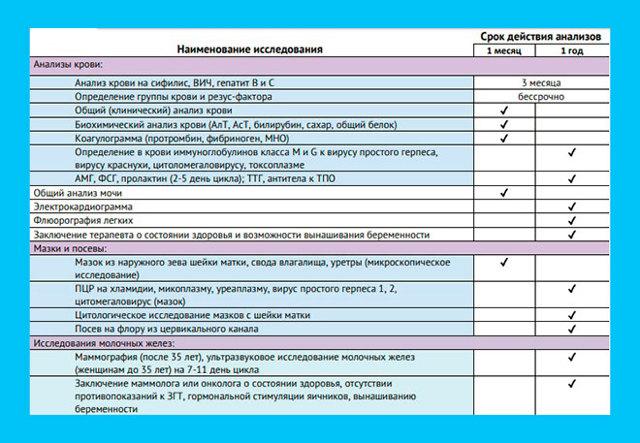 Как получить квоту на ЭКО – список документов, анализы, кому положена квота на ЭКО и сколько ждать