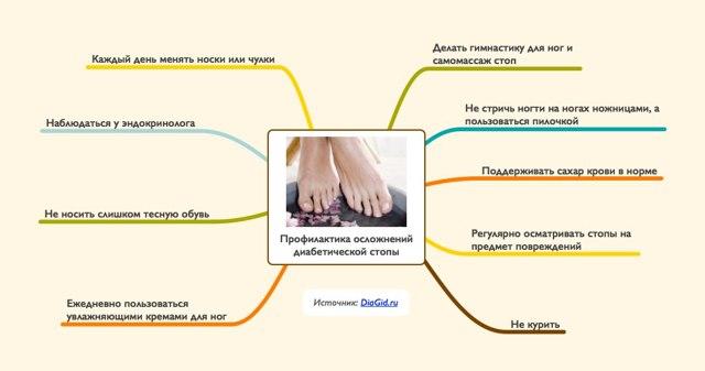 Диабетическая стопа – признаки, лечение и профилактика опасного осложнения